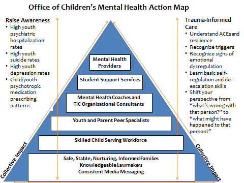 Mental Health Action Map